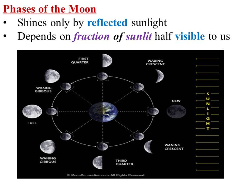 Phases of the Moon Shines only by reflected sunlight.
