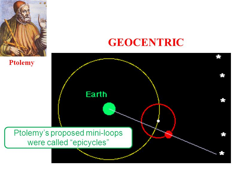 Ptolemy's proposed mini-loops were called epicycles