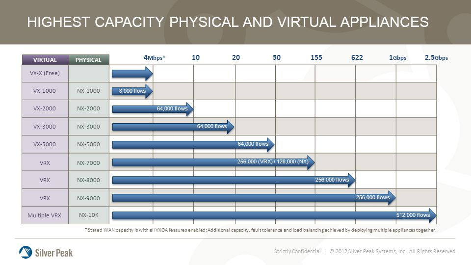 HIGHEST CAPACITY PHYSICAL AND VIRTUAL APPLIANCES