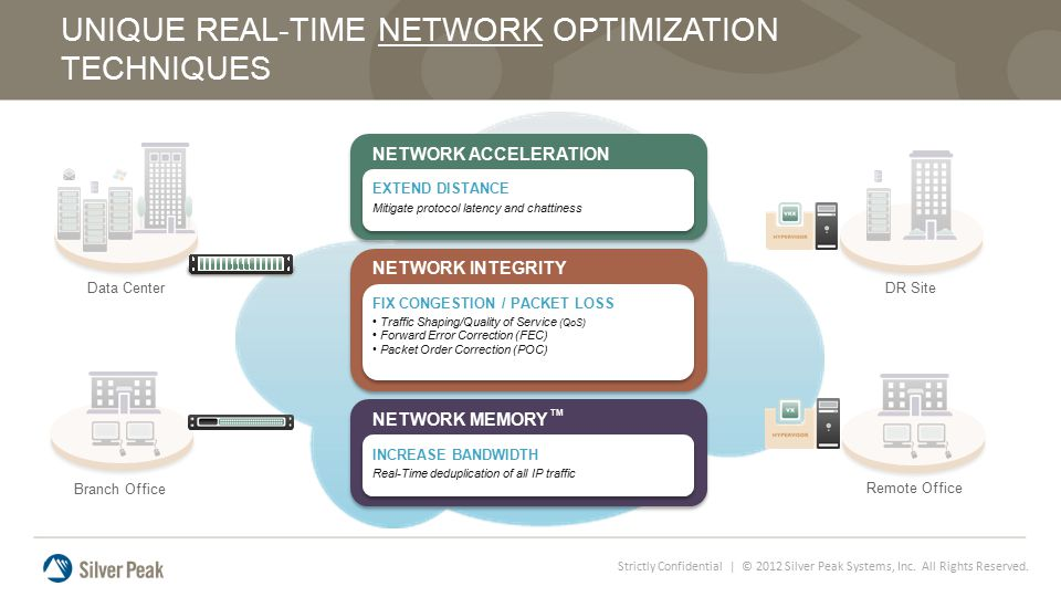UNIQUE REAL-TIME NETWORK OPTIMIZATION TECHNIQUES