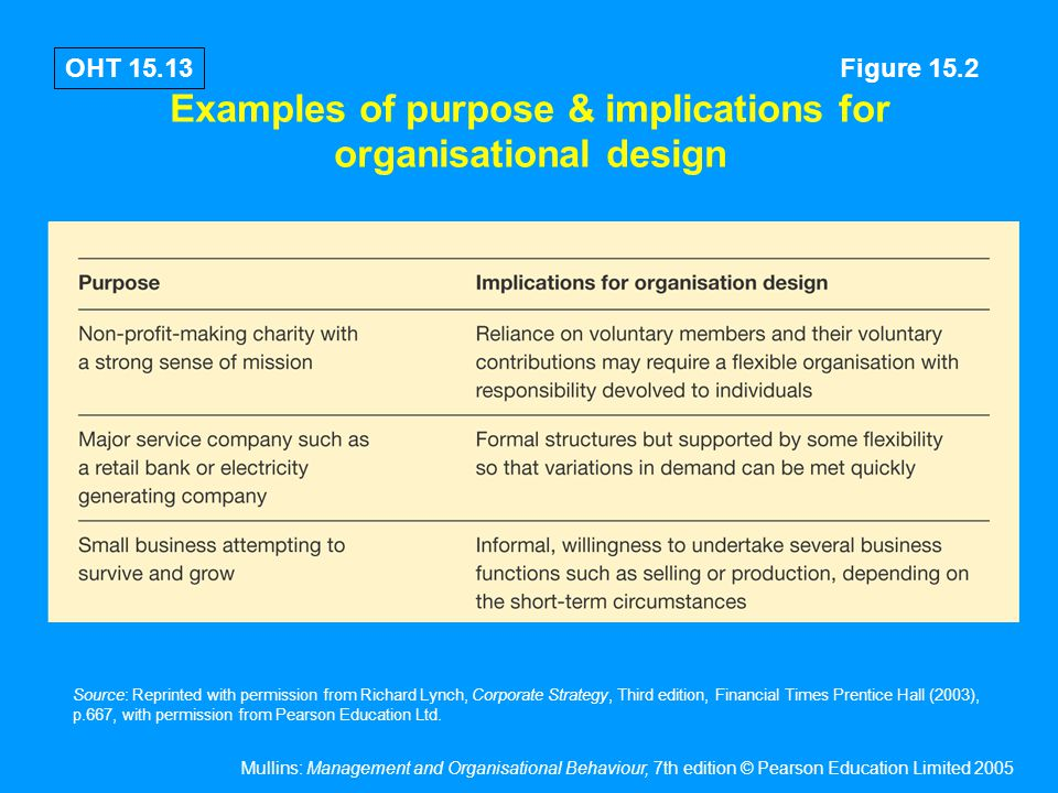 Examples of purpose & implications for organisational design