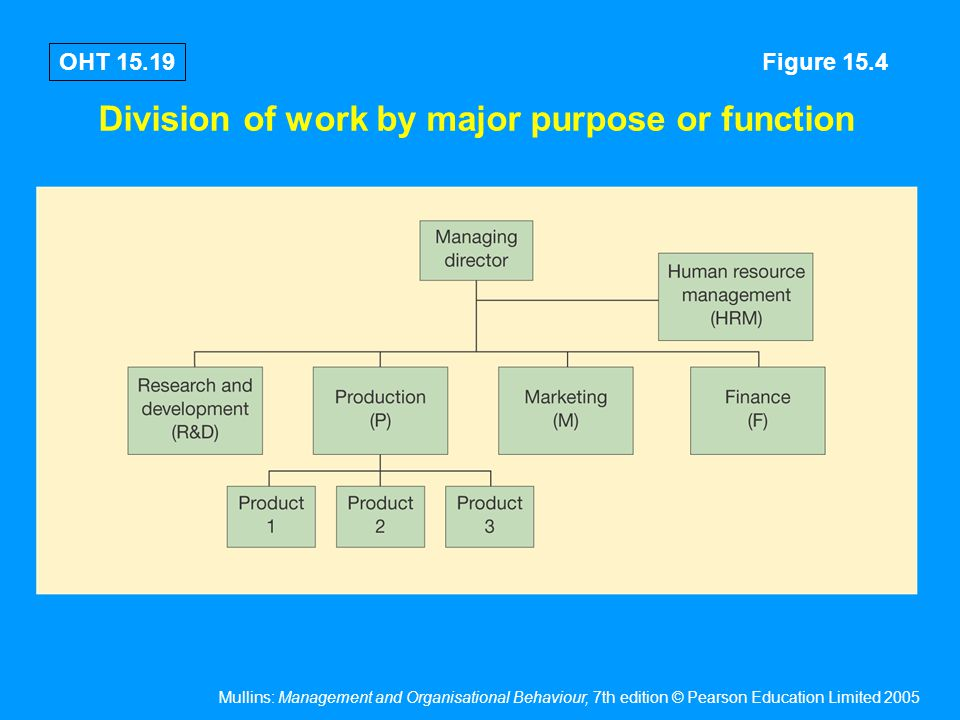 Division of work by product or service