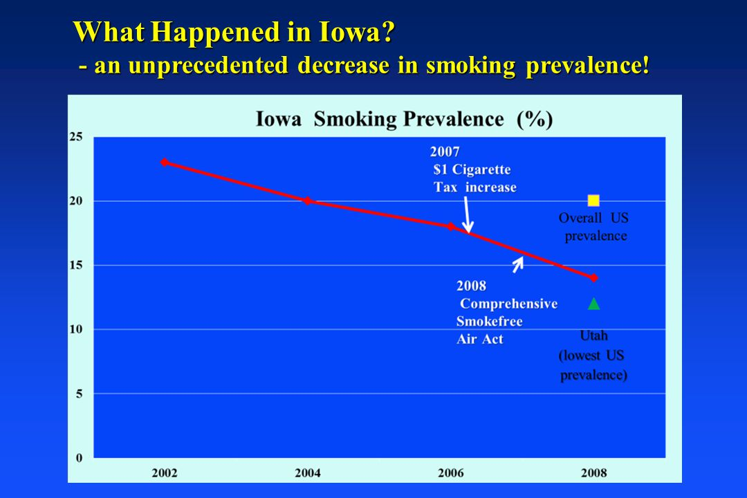 What Happened in Iowa - an unprecedented decrease in smoking prevalence!