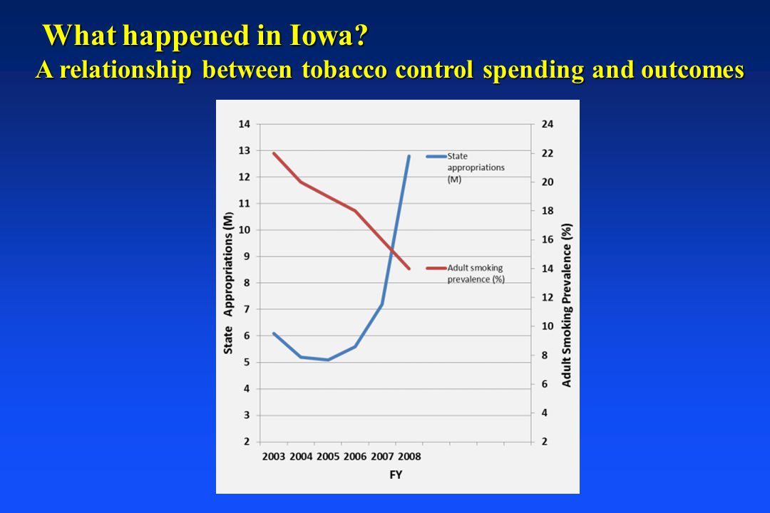 What happened in Iowa A relationship between tobacco control spending and outcomes