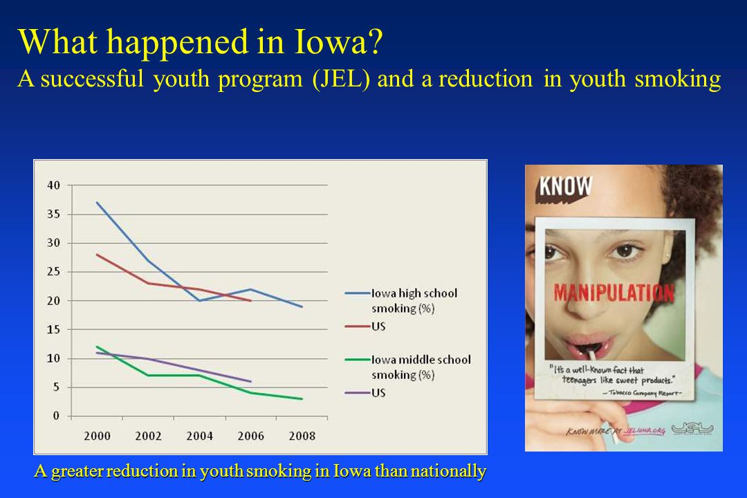 What happened in Iowa A successful youth program (JEL) and a reduction in youth smoking