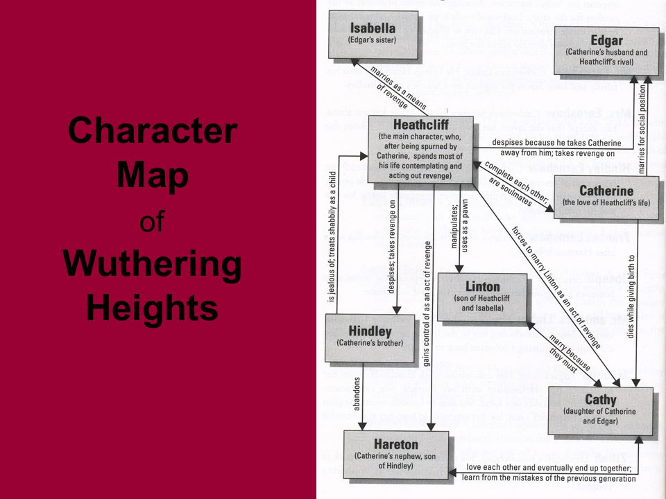 Character Map of Wuthering Heights