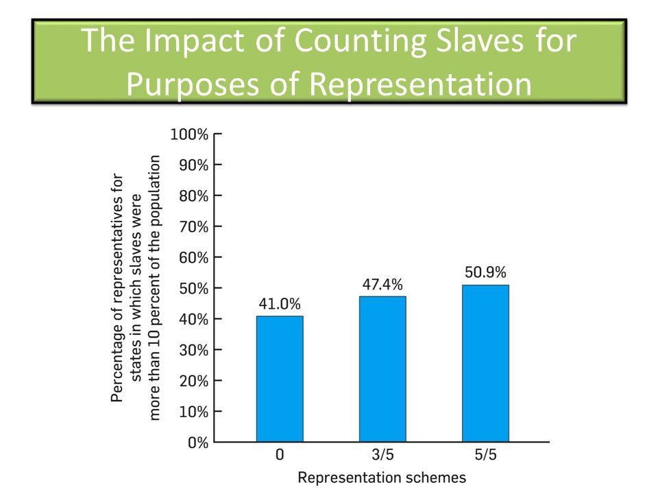The Impact of Counting Slaves for Purposes of Representation