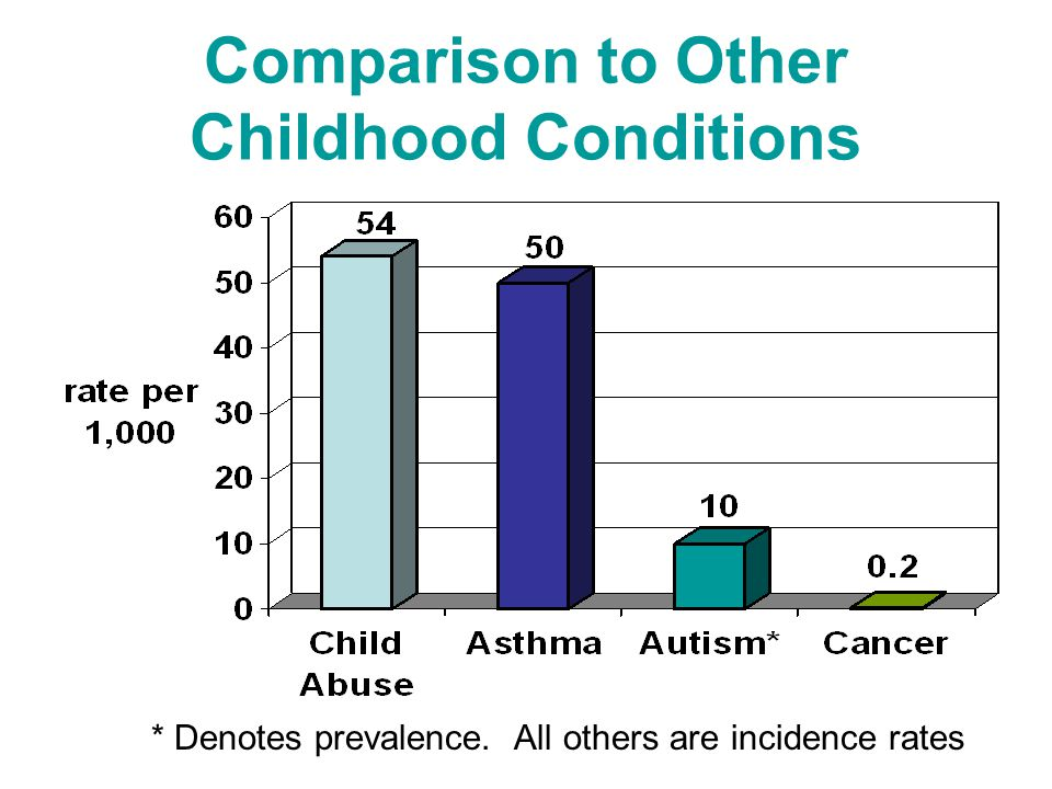 Comparison to Other Childhood Conditions