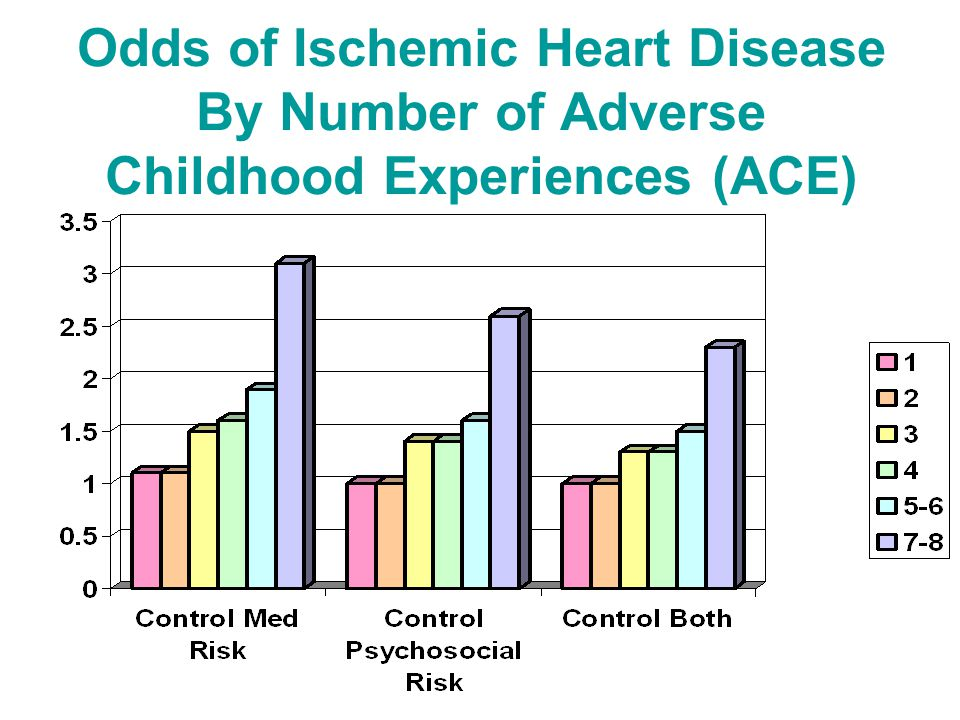 Odds of Ischemic Heart Disease By Number of Adverse Childhood Experiences (ACE)