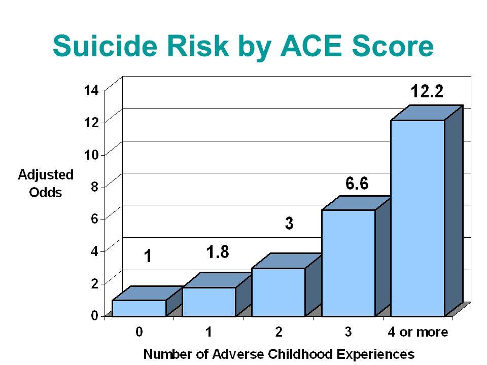Suicide Risk by ACE Score