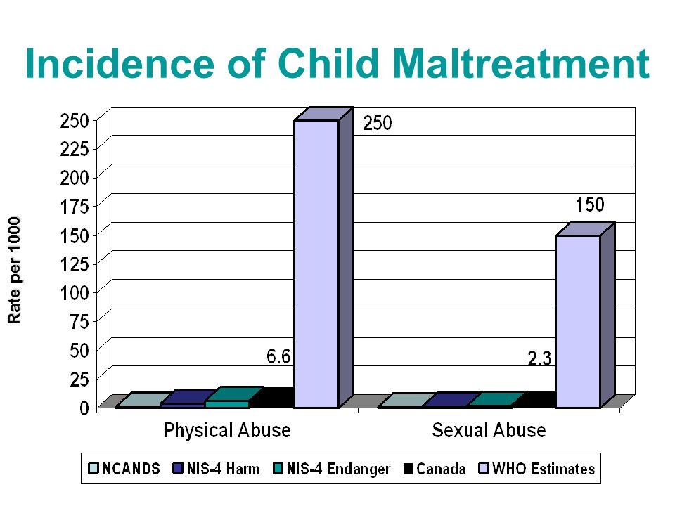 Incidence of Child Maltreatment