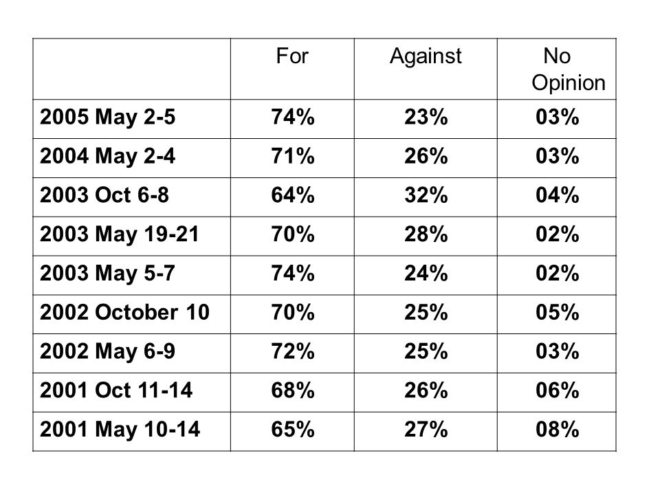 For. Against. No Opinion. 2005 May 2-5. 74% 23% 03% 2004 May 2-4. 71% 26% 2003 Oct 6-8.
