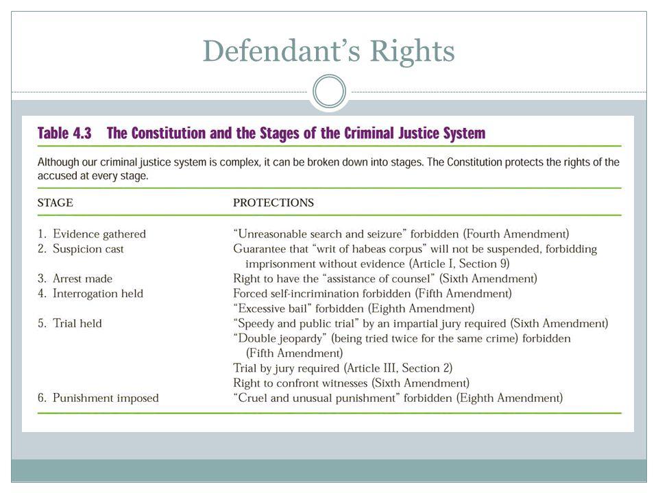 Defendant's Rights