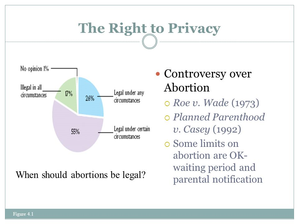 The Right to Privacy Controversy over Abortion Roe v. Wade (1973)