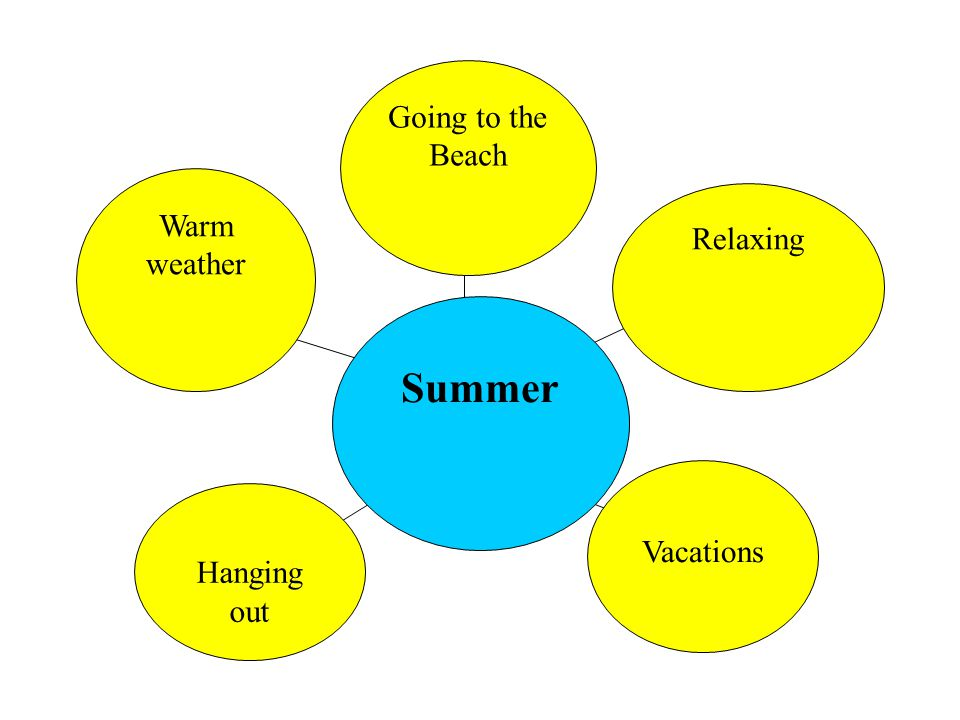 Going to the Beach Warm weather Relaxing Summer Vacations Hanging out