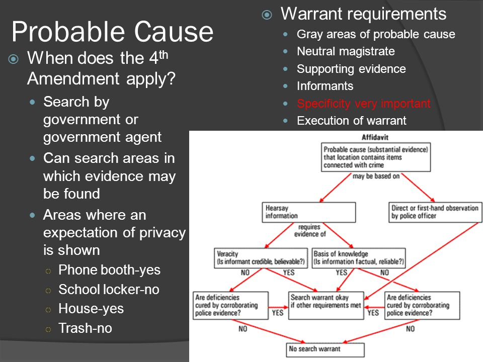 Probable Cause Warrant requirements When does the 4th Amendment apply