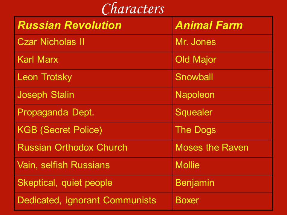animal farm compared to russian revolution Animal farm and the russian revolution parkschoolva loading unsubscribe from parkschoolva  top 10 notes: animal farm - duration: 8:55 watchmojocom 657,942 views.