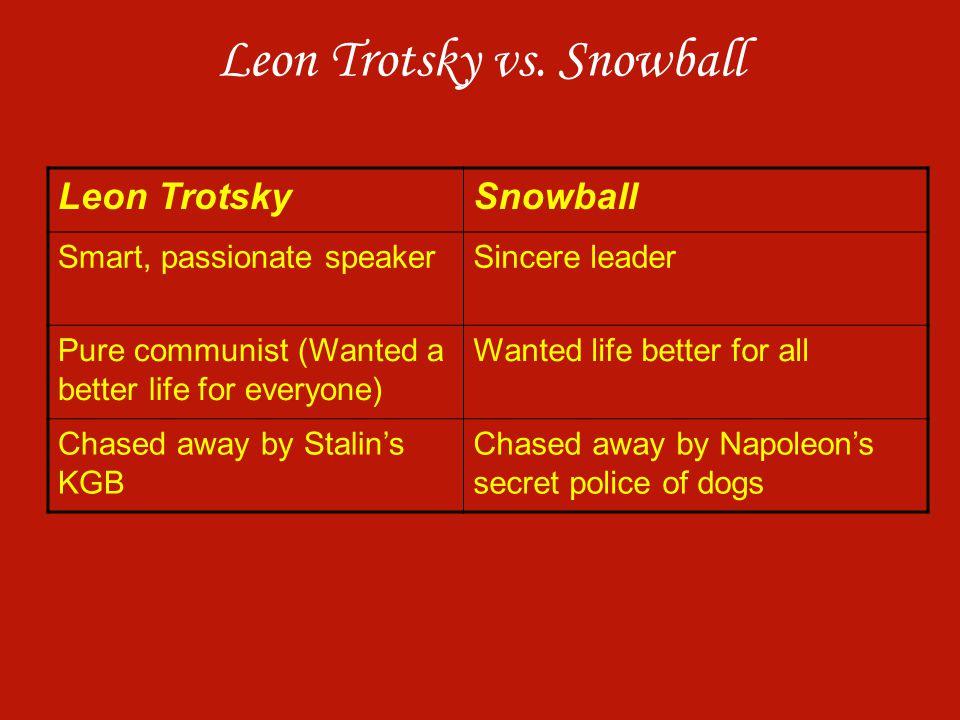 Leon Trotsky vs. Snowball