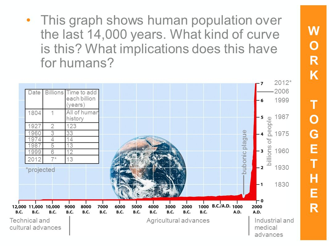 This graph shows human population over the last 14,000 years