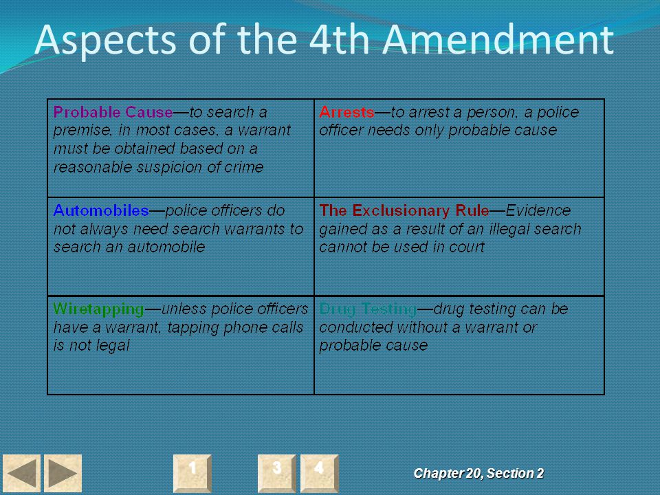 Aspects of the 4th Amendment