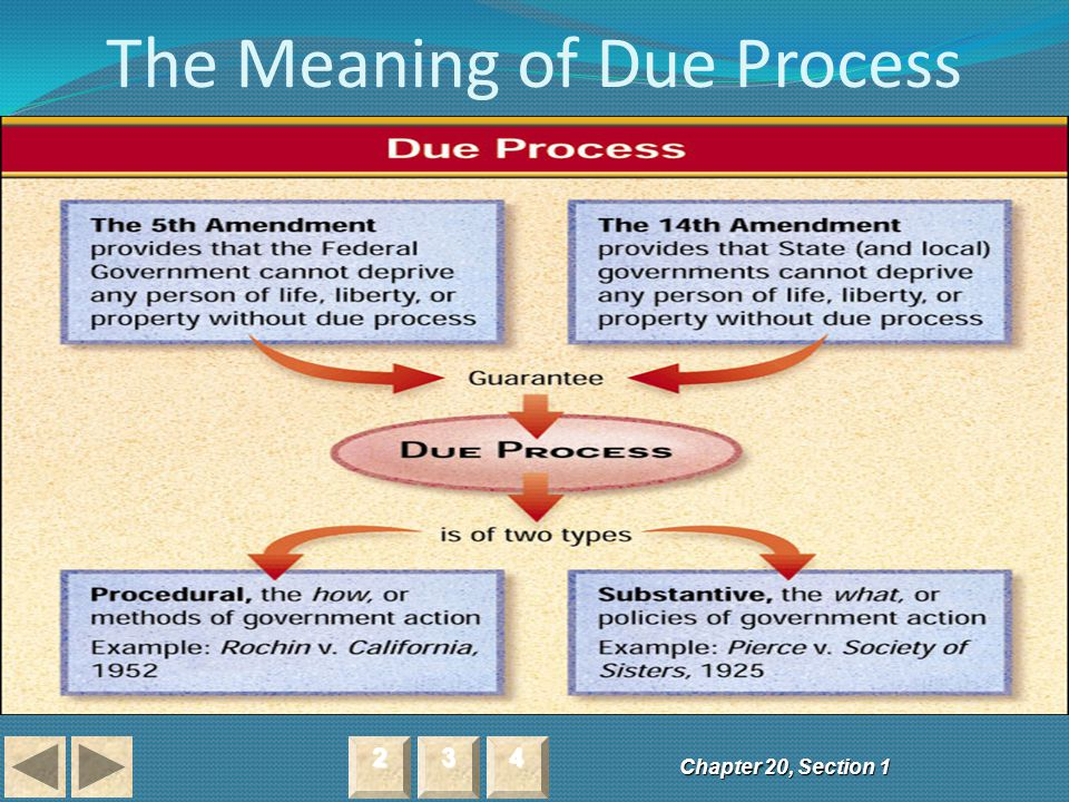 The Meaning of Due Process