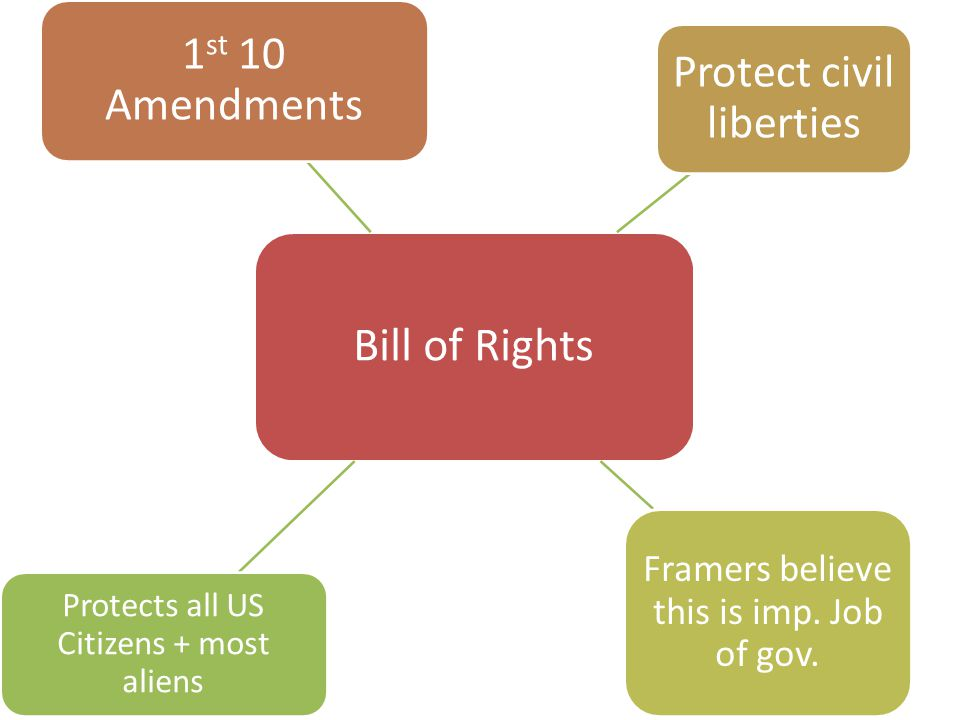 Bill of Rights 1st 10 Amendments Protect civil liberties