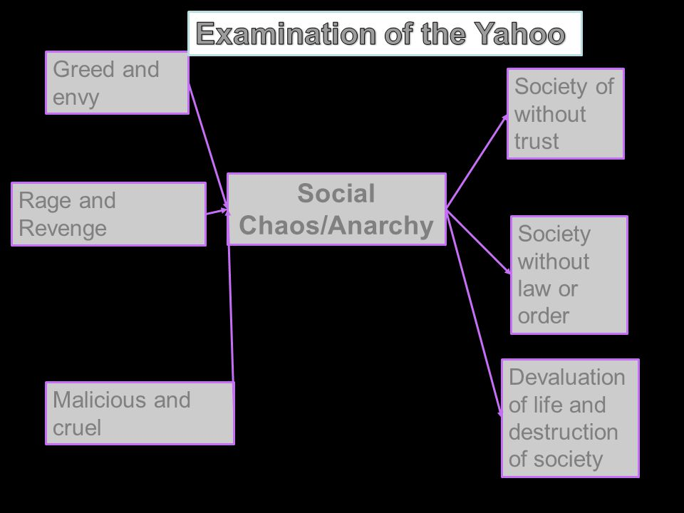 Examination of the Yahoo