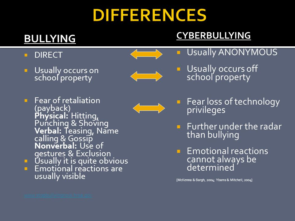 DIFFERENCES BULLYING CYBERBULLYING Usually ANONYMOUS