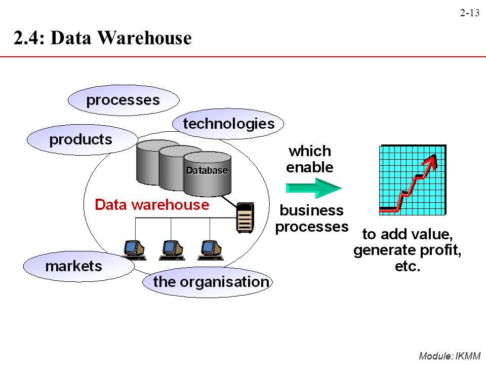 2.4: Data Warehouse