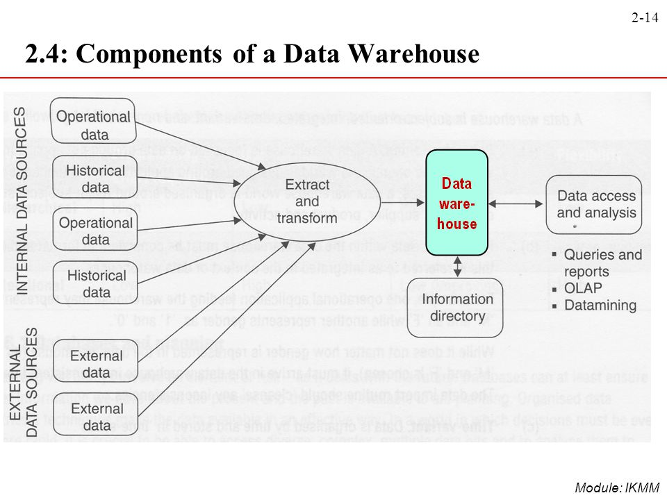 2.4: Components of a Data Warehouse