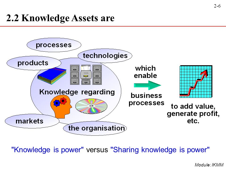 2.2 Knowledge Assets are Knowledge is power versus Sharing knowledge is power