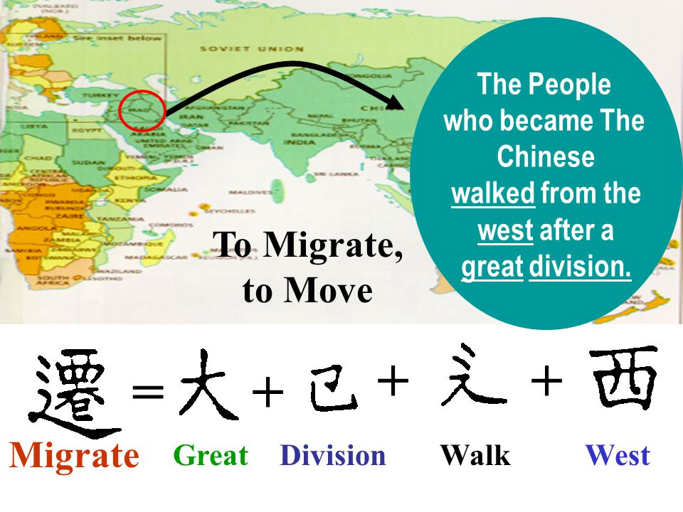 + + = + To Migrate, to Move Migrate The People who became The Chinese