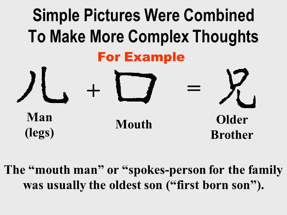 Simple Pictures Were Combined To Make More Complex Thoughts