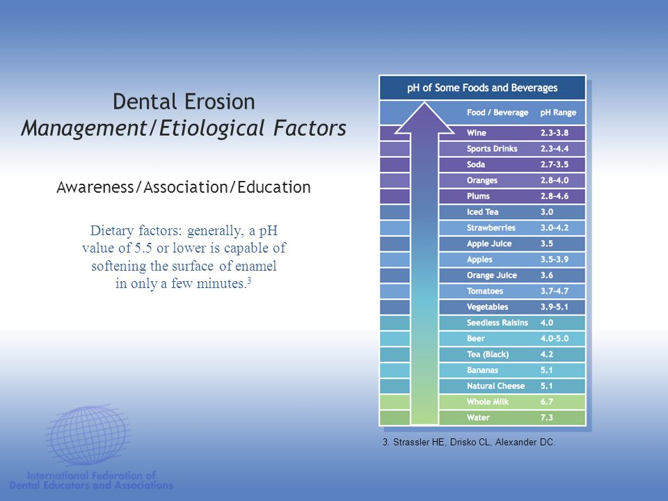 Dental Erosion Management/Etiological Factors