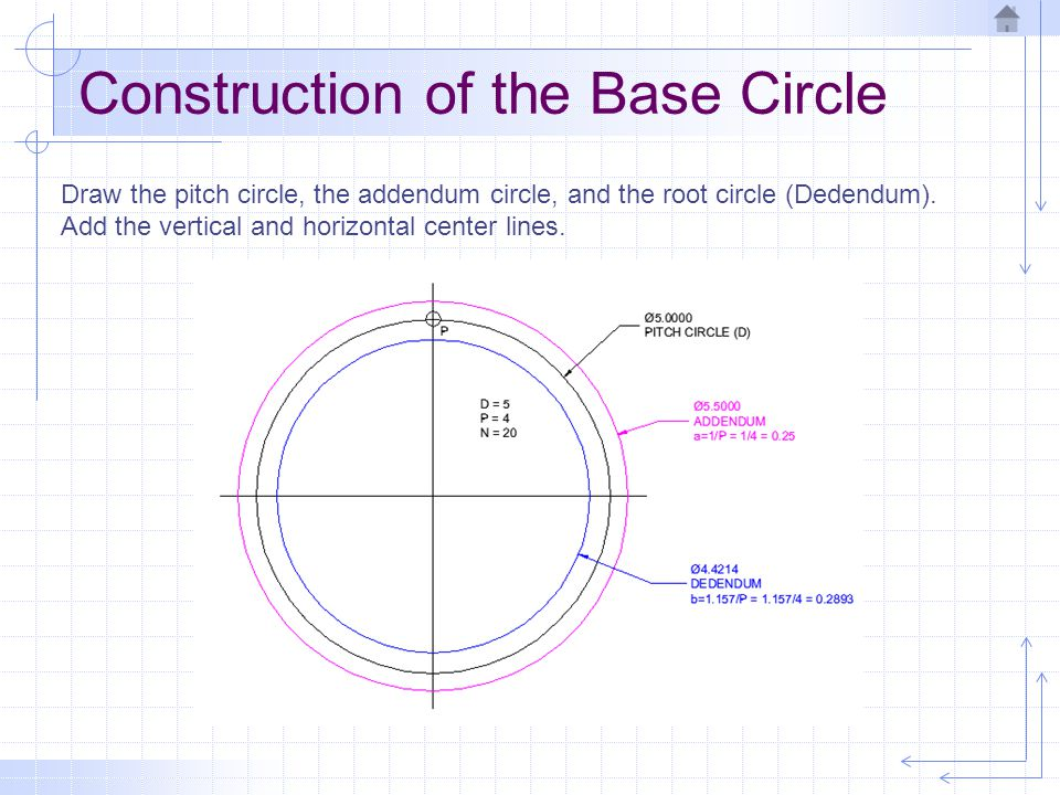 Construction of the Base Circle
