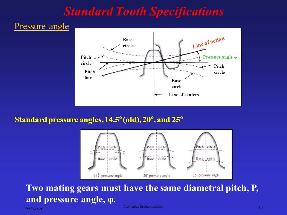 Standard Tooth Specifications