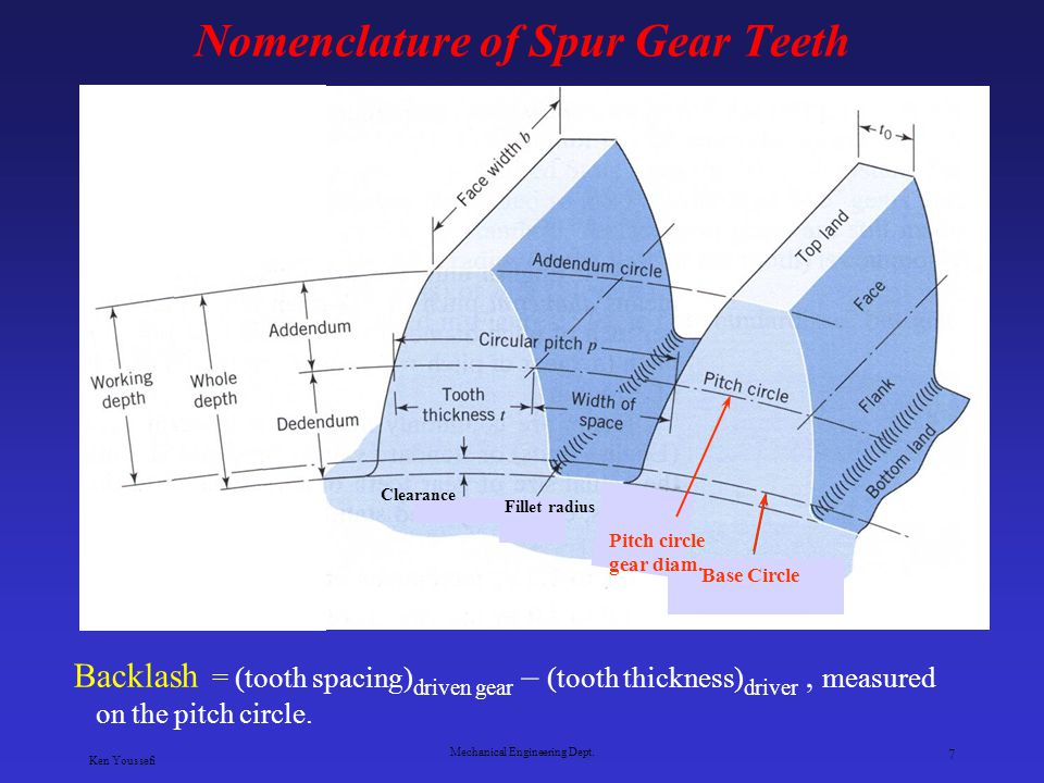 Nomenclature of Spur Gear Teeth