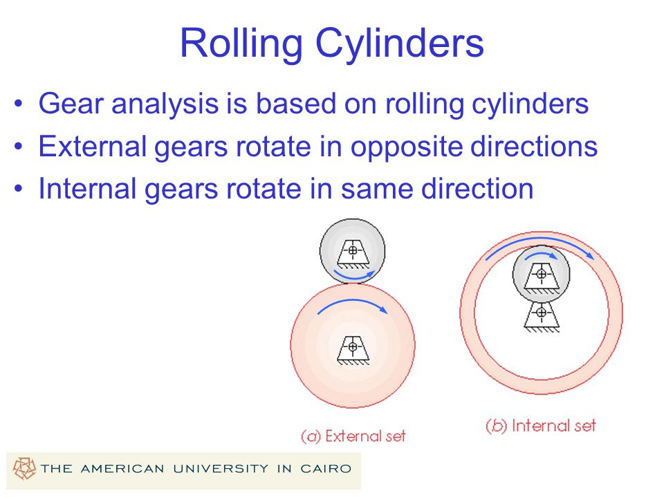 Rolling Cylinders Gear analysis is based on rolling cylinders