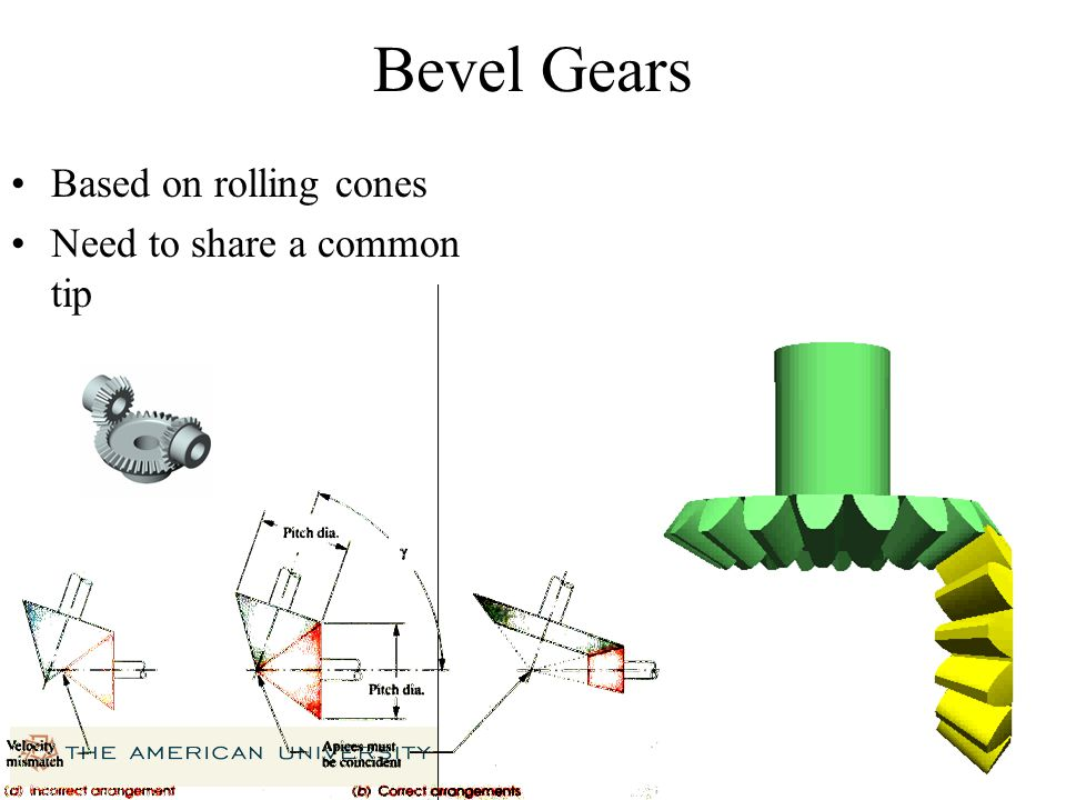 Bevel Gears Based on rolling cones Need to share a common tip