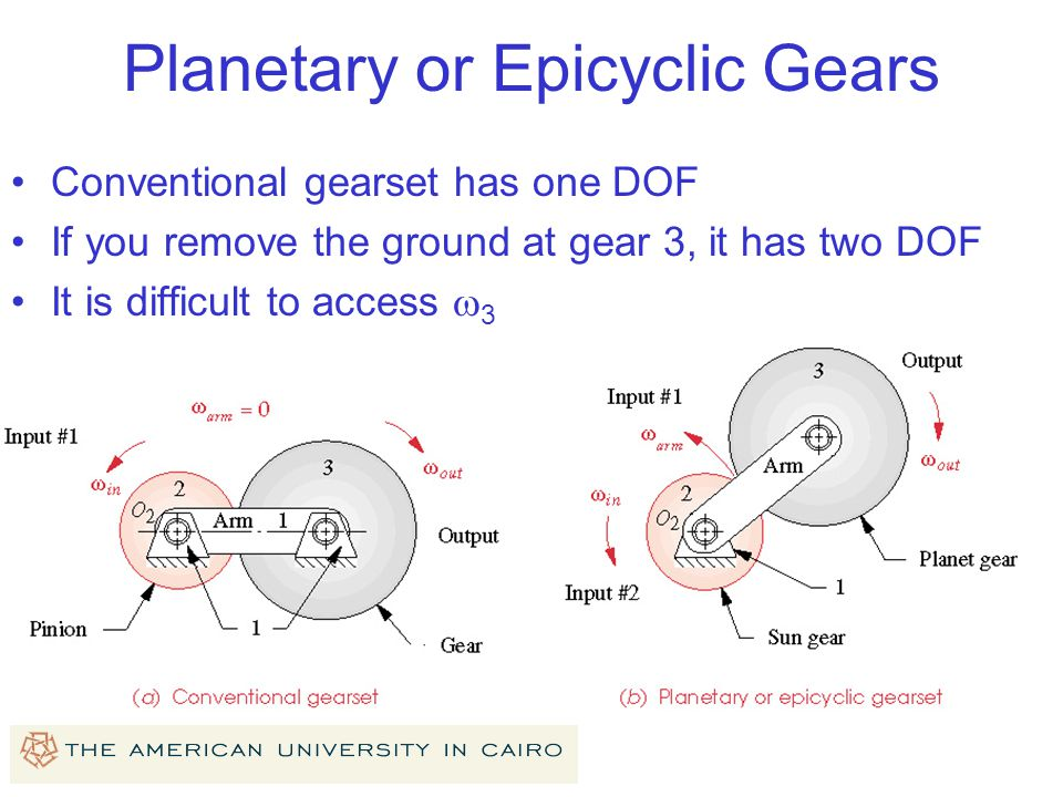 Planetary or Epicyclic Gears