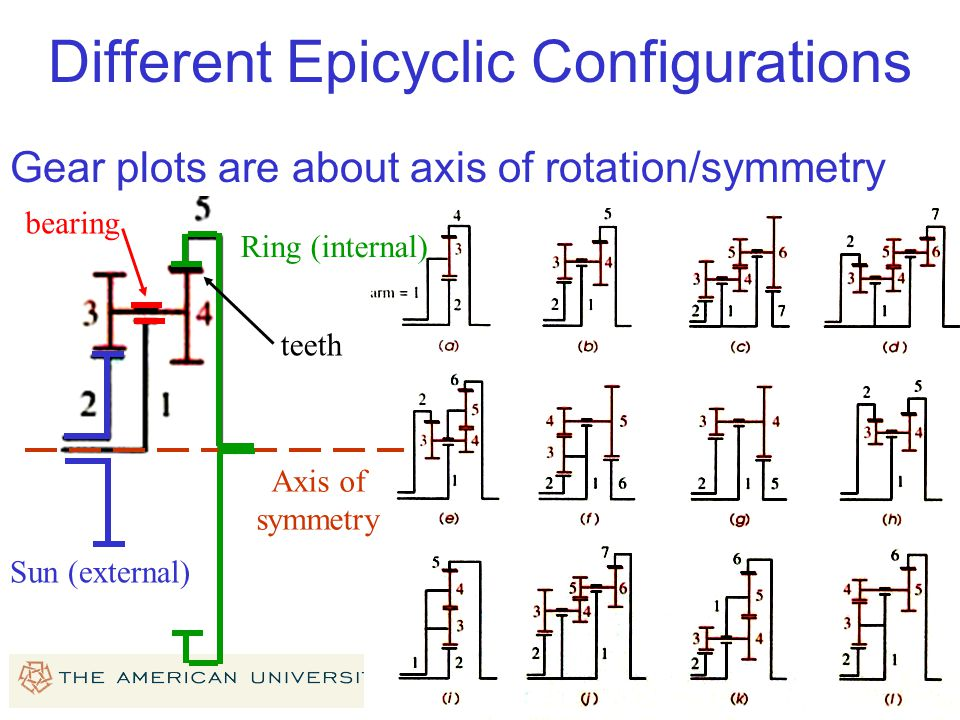 Different Epicyclic Configurations