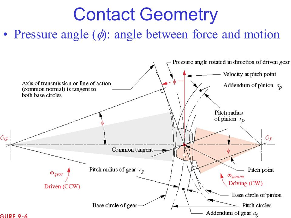 Contact Geometry Pressure angle (f): angle between force and motion
