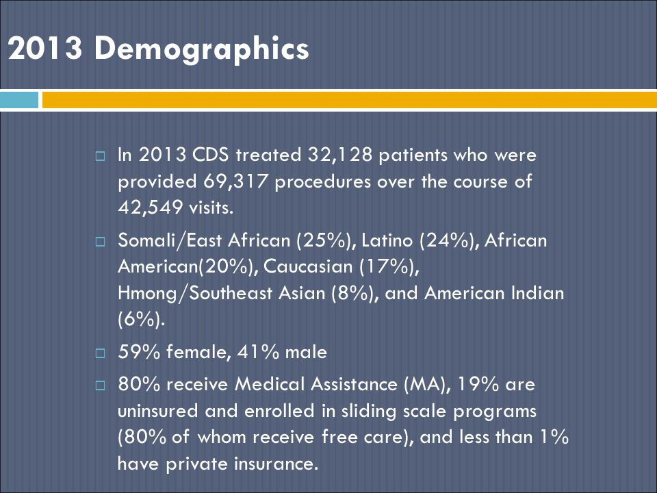 2013 Demographics In 2013 CDS treated 32,128 patients who were provided 69,317 procedures over the course of 42,549 visits.