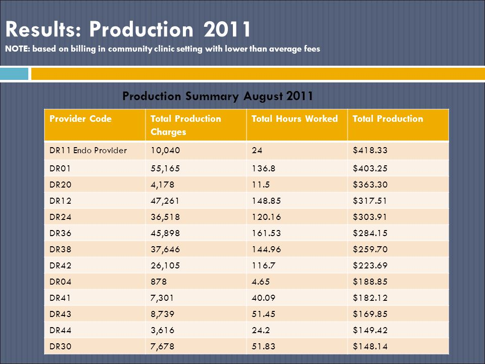 Results: Production 2011 NOTE: based on billing in community clinic setting with lower than average fees