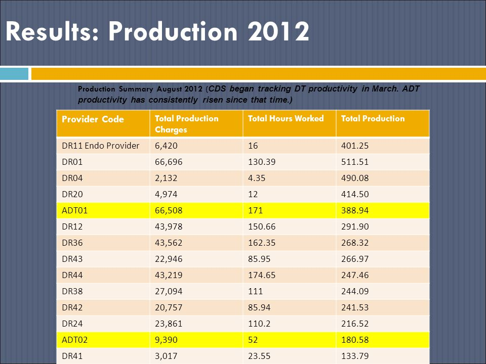 Results: Production 2012 Provider Code Total Production Charges