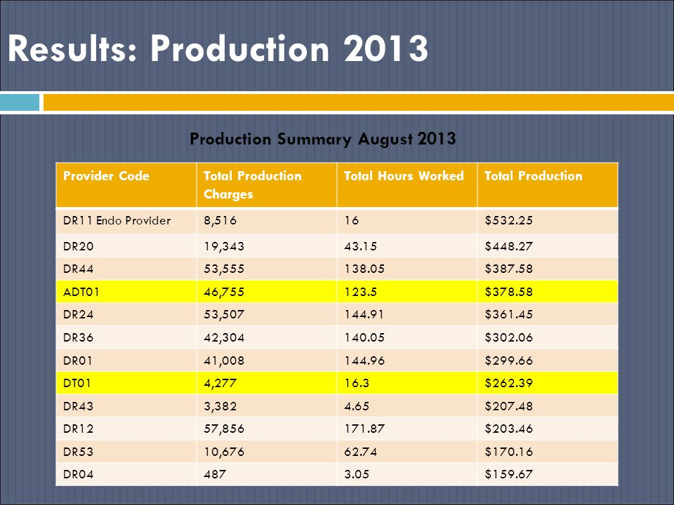 Production Summary August 2013