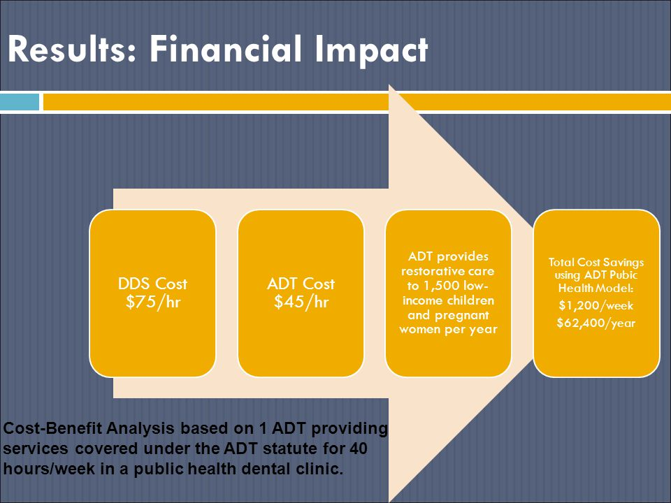 Results: Financial Impact