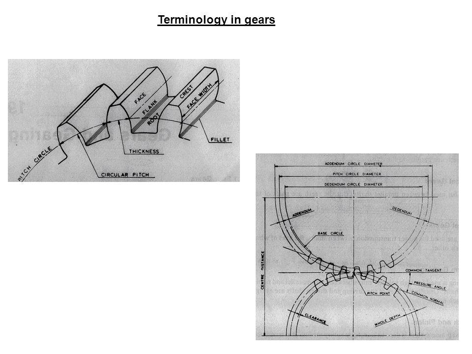Terminology in gears