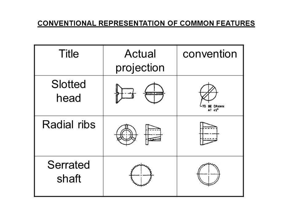 Title Actual projection convention Slotted head Radial ribs