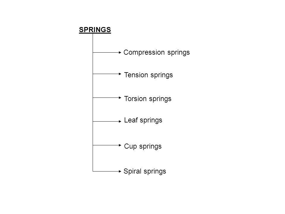 SPRINGS Compression springs Tension springs Torsion springs Leaf springs Cup springs Spiral springs